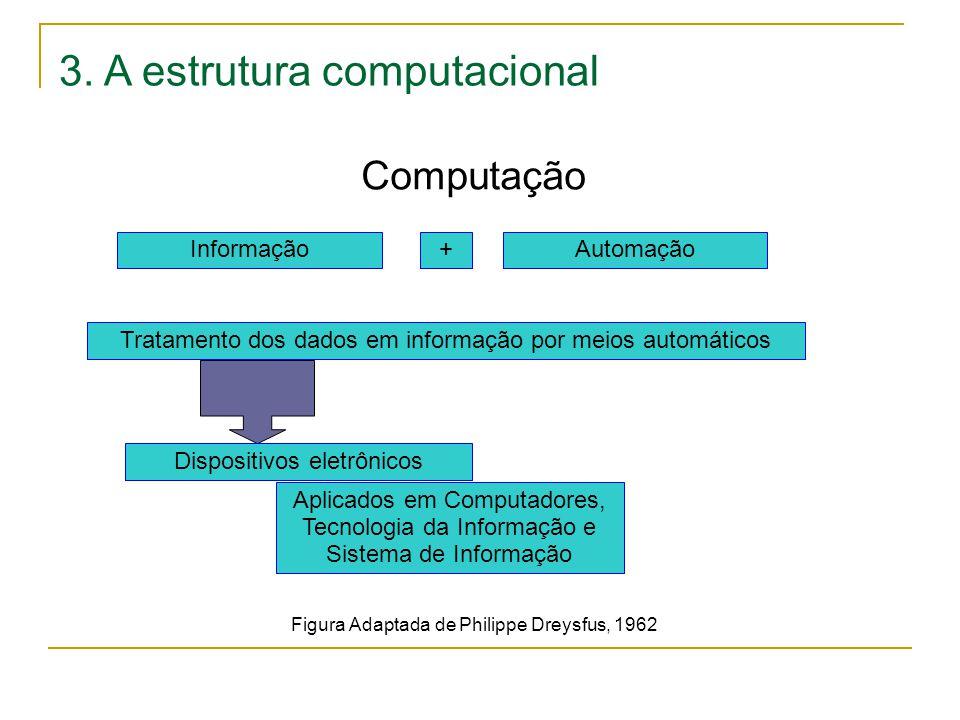 Computação 3. A estrutura computacional InformaçãoAutomação+ Tratamento dos dados em informação por meios automáticos Dispositivos eletrônicos Aplicad