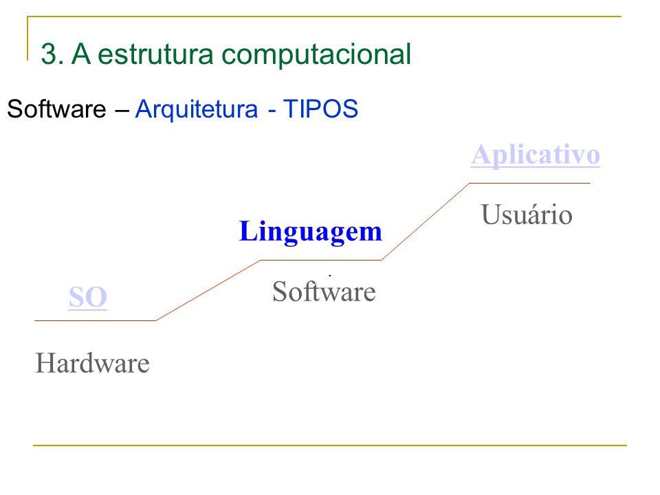 3. A estrutura computacional Software – Arquitetura - TIPOS. Hardware Software Usuário SO Linguagem Aplicativo