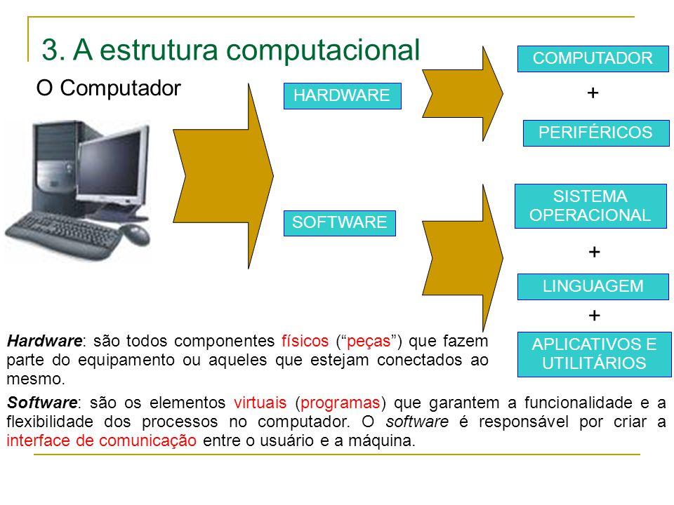3. A estrutura computacional O Computador HARDWARE SOFTWARE COMPUTADOR PERIFÉRICOS + SISTEMA OPERACIONAL LINGUAGEM APLICATIVOS E UTILITÁRIOS + + Hardw