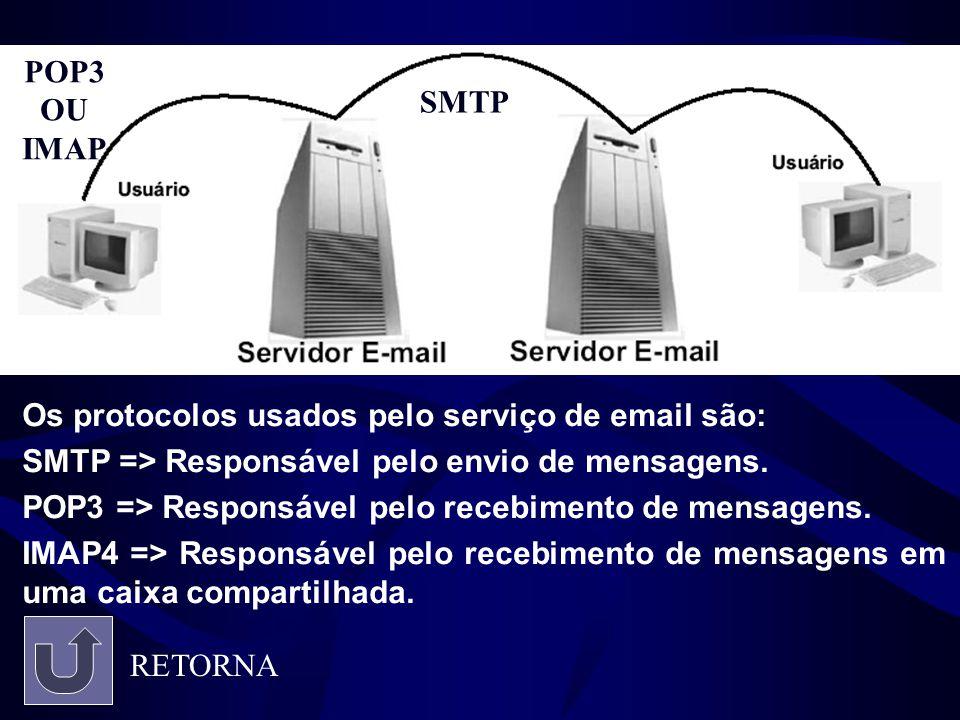 Os protocolos usados pelo serviço de email são: SMTP => Responsável pelo envio de mensagens. POP3 => Responsável pelo recebimento de mensagens. IMAP4