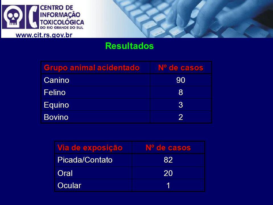 www.cit.rs.gov.br Resultados Grupo animal acidentado Nº de casos Canino90 Felino8 Equino3 Bovino2 Via de exposição Nº de casos Picada/Contato82 Oral20