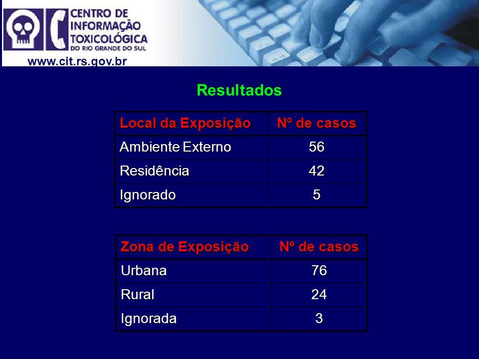 www.cit.rs.gov.br Resultados Local da Exposição Nº de casos Ambiente Externo 56 Residência42 Ignorado5 Zona de Exposição Nº de casos Urbana76 Rural24