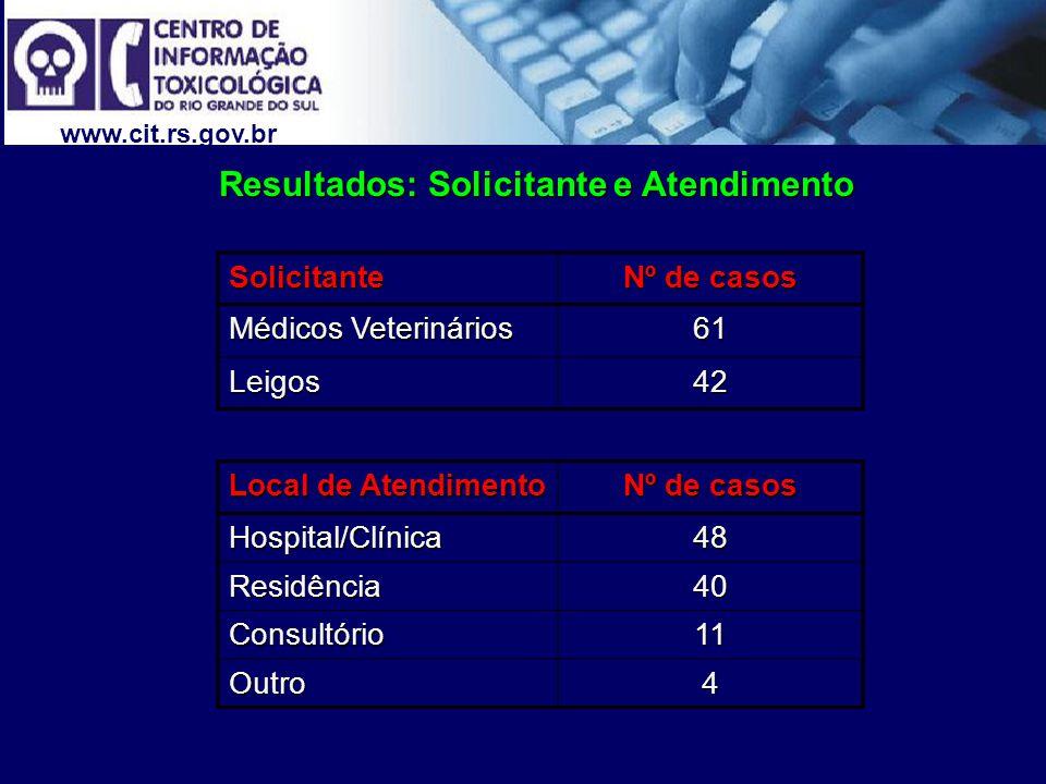 www.cit.rs.gov.br Resultados: Solicitante e Atendimento Solicitante Nº de casos Médicos Veterinários 61 Leigos42 Local de Atendimento Nº de casos Hospital/Clínica48 Residência40 Consultório11 Outro4