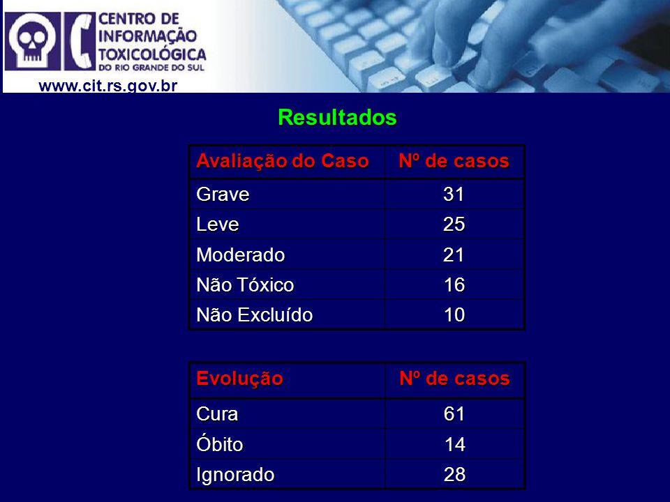 www.cit.rs.gov.br Resultados Avaliação do Caso Nº de casos Grave31 Leve25 Moderado21 Não Tóxico 16 Não Excluído 10 Evolução Nº de casos Cura61 Óbito14 Ignorado28