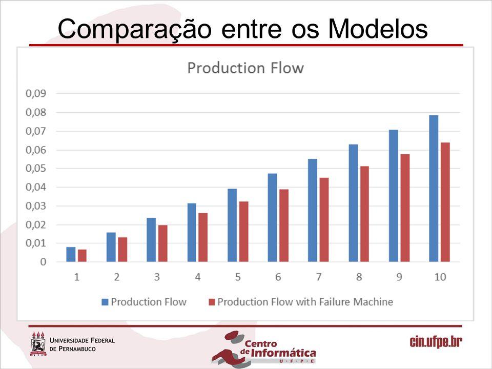 Comparação entre os Modelos