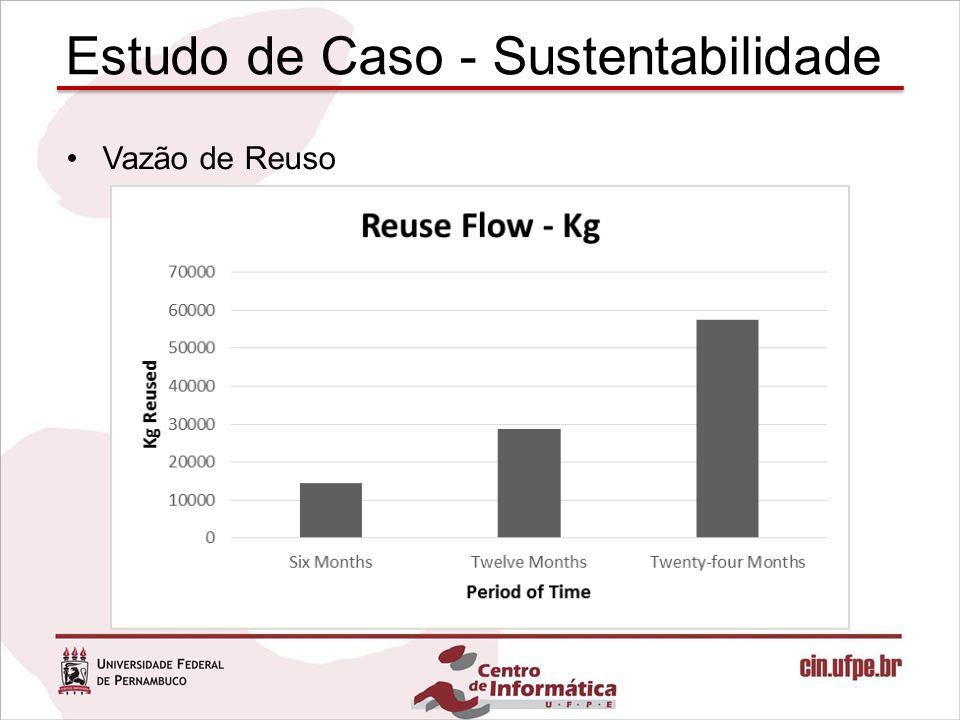Vazão de Reuso Estudo de Caso - Sustentabilidade