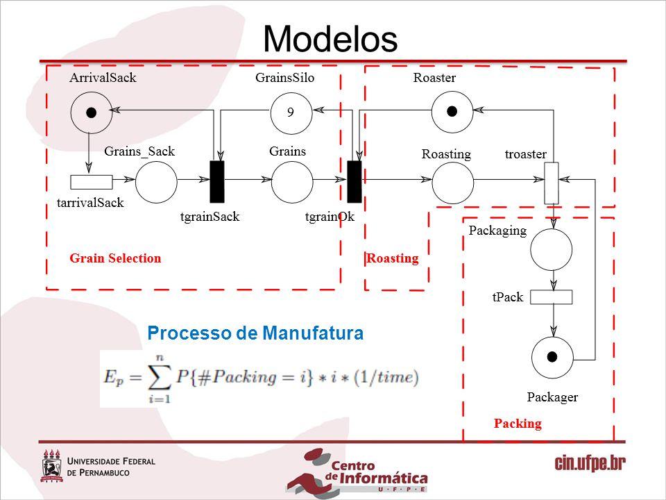 Modelos Processo de Manufatura com Falhas