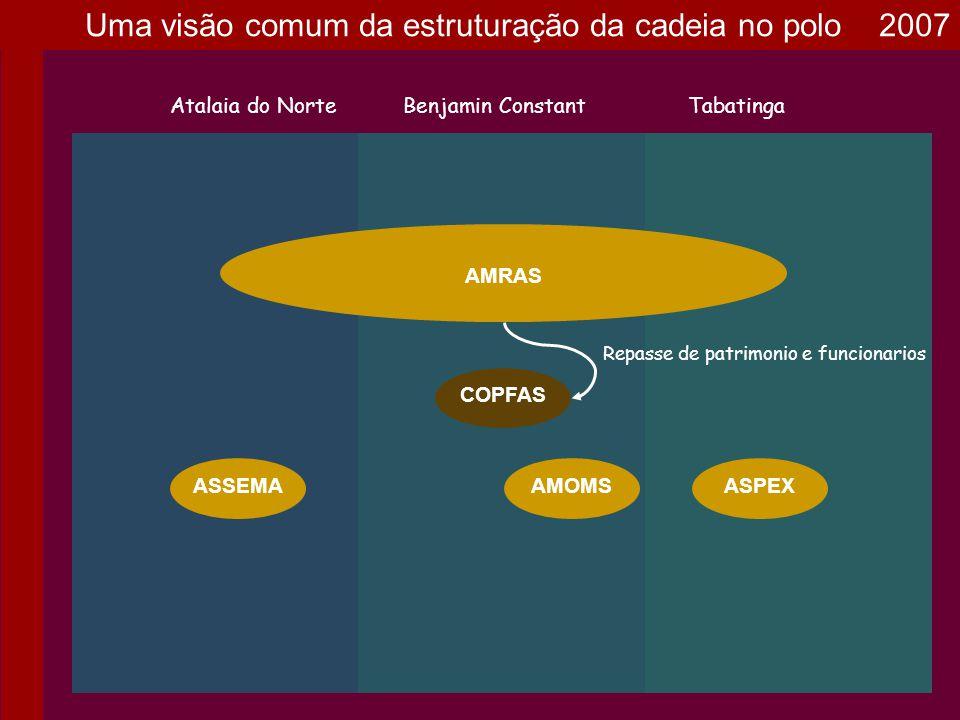 AMRAS Atalaia do NorteBenjamin ConstantTabatinga ASPEXASSEMAAMOMS COPFAS Repasse de patrimonio e funcionarios Uma visão comum da estruturação da cadei
