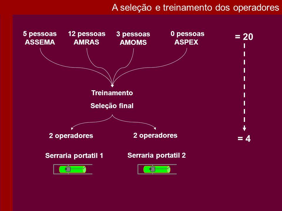 A seleção e treinamento dos operadores Serraria portatil 1 Serraria portatil 2 2 operadores Treinamento Seleção final 5 pessoas ASSEMA 12 pessoas AMRA