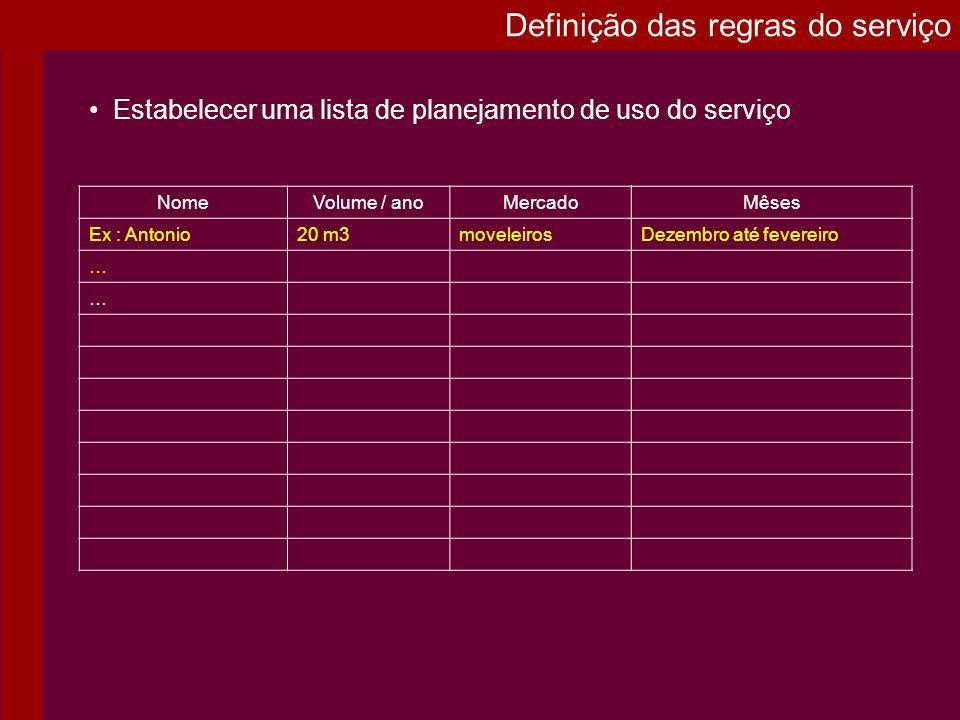 Estabelecer uma lista de planejamento de uso do serviço NomeVolume / anoMercadoMêses Ex : Antonio20 m3moveleirosDezembro até fevereiro … … Definição d