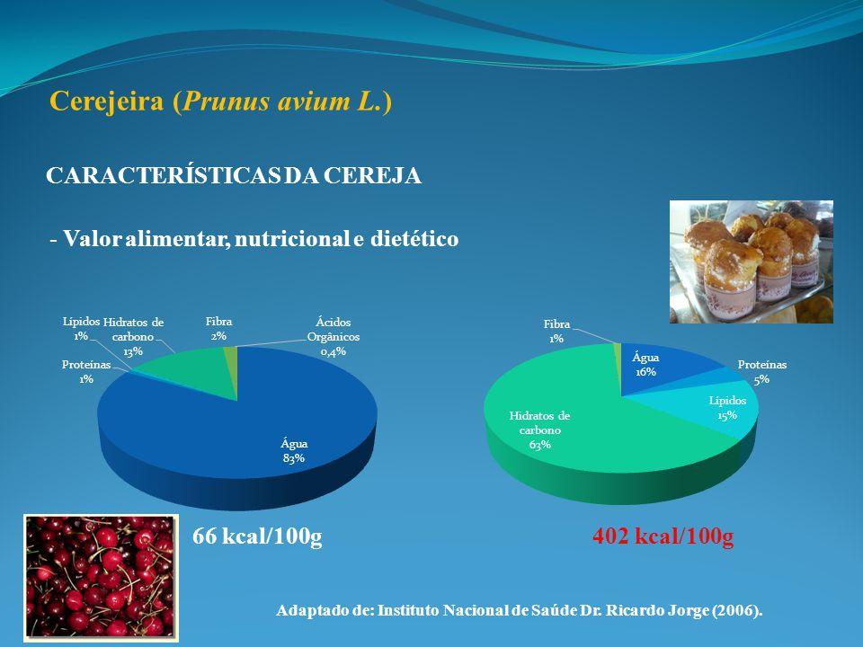 CARACTERÍSTICAS DA CEREJA - Valor alimentar, nutricional e dietético Cerejeira (Prunus avium L.) Adaptado de: Instituto Nacional de Saúde Dr. Ricardo