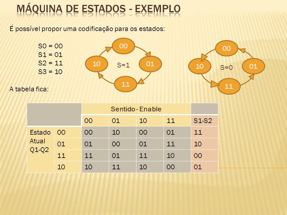 É possível propor uma codificação para os estados: S0 = 00 S1 = 01 S2 = 11 S3 = 10 A tabela fica: Sentido - Enable 00011011S1-S2 Estado Atual Q1-Q2 00 10000111 01 00011110 11 01111000 10 11100001 00 01 11 10 S=1 00 01 11 10 S=0