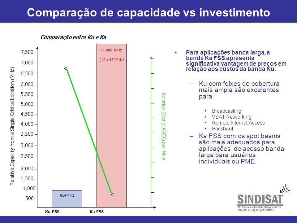 14 Comparação de capacidade vs investimento Para aplicações banda larga, a banda Ka FSS apresenta significativa vantagem de preços em relação aos custos da banda Ku.