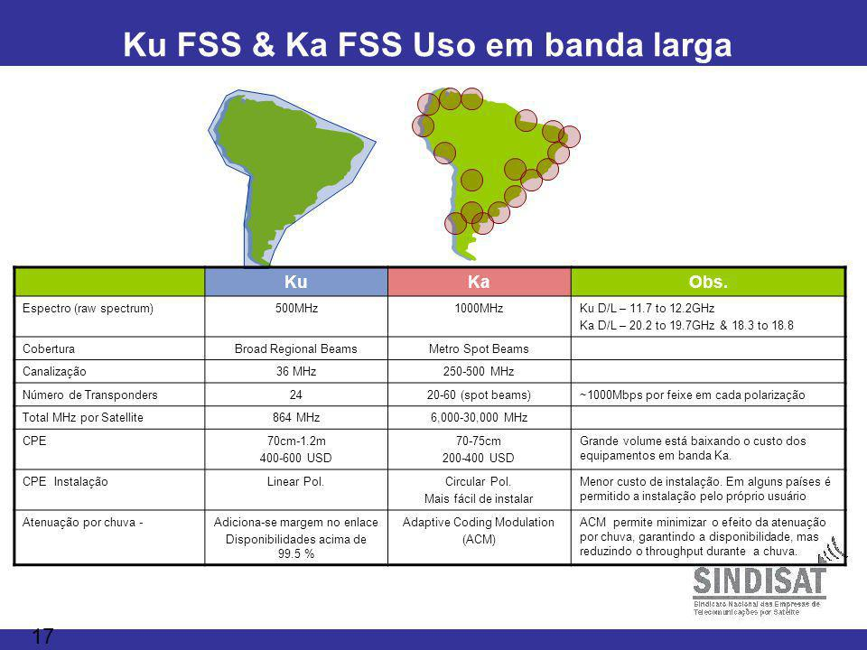 17 Ku FSS & Ka FSS Uso em banda larga KuKaObs. Espectro (raw spectrum)500MHz1000MHzKu D/L – 11.7 to 12.2GHz Ka D/L – 20.2 to 19.7GHz & 18.3 to 18.8 Co