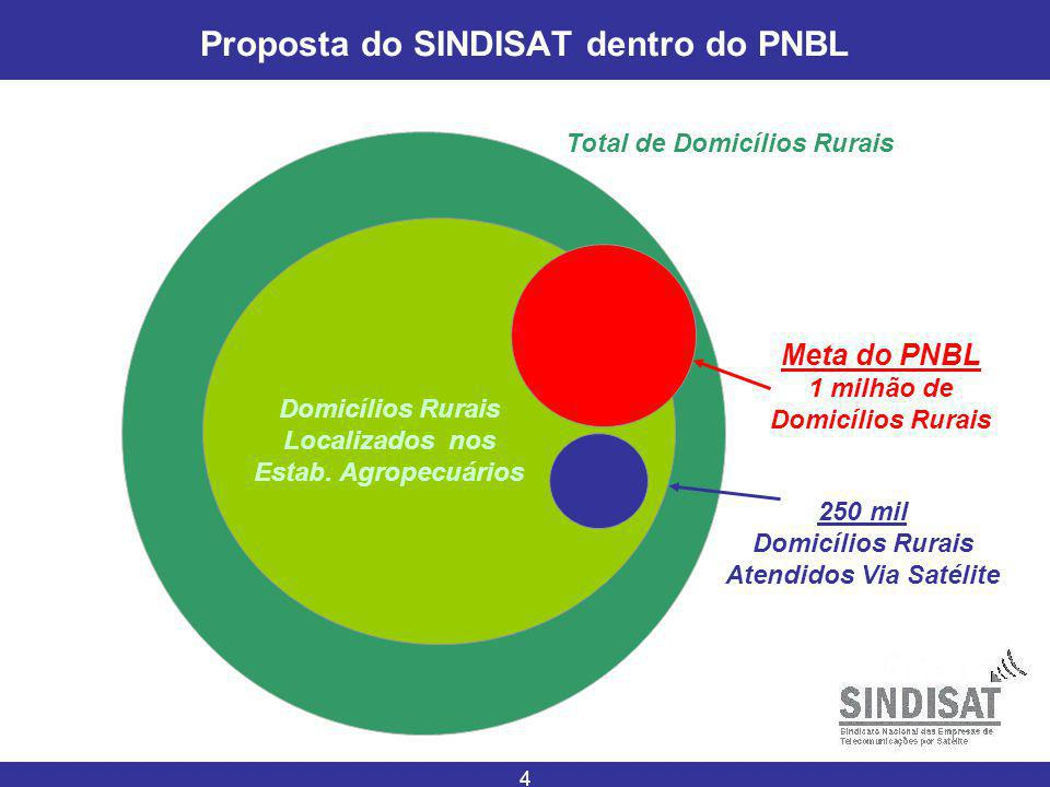 4 Proposta do SINDISAT dentro do PNBL Total de Domicílios Rurais Domicílios Rurais Localizados nos Estab. Agropecuários 250 mil Domicílios Rurais Aten