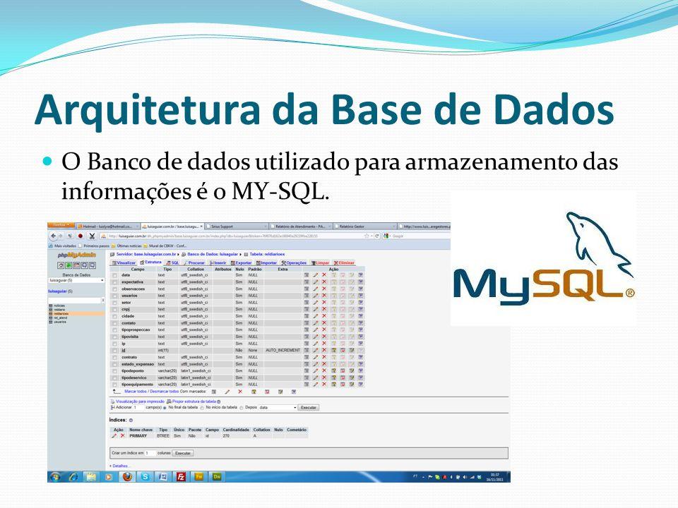 Apresentação das Telas do Sistema Login: http://www.luisaguiar.com.br/rac/