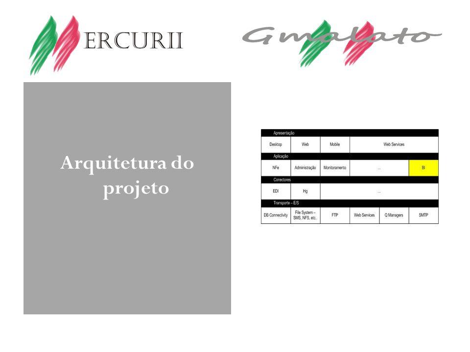 Arquitetura do projeto