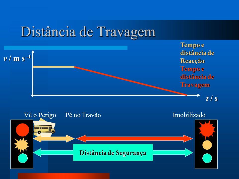 Distância de Travagem Vê o PerigoImobilizadoPé no Travão Distância de Segurança t / s v / m s -1 Tempo e distância de Reacção Tempo e distância de Travagem