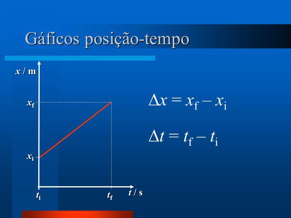 Gáficos posição-tempo t / s x / m xfxfxfxf xixixixi tftftftf titititi  x = x f – x i  t = t f – t i