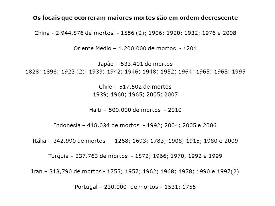 Os locais que ocorreram maiores mortes são em ordem decrescente China - 2.944.876 de mortos - 1556 (2); 1906; 1920; 1932; 1976 e 2008 Oriente Médio –