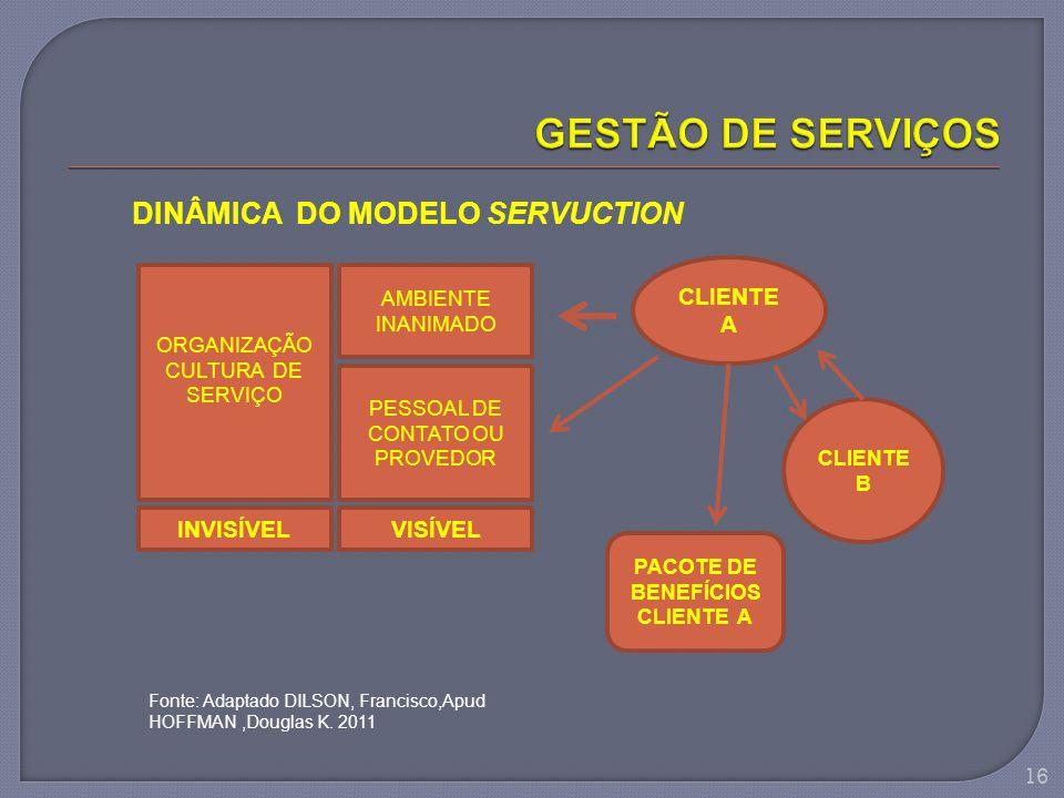 DINÂMICA DO MODELO SERVUCTION INVISÍVEL ORGANIZAÇÃO CULTURA DE SERVIÇO AMBIENTE INANIMADO PESSOAL DE CONTATO OU PROVEDOR VISÍVEL CLIENTE A CLIENTE B P