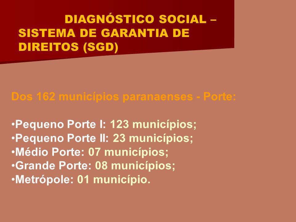 DIAGNÓSTICO SOCIAL – SISTEMA DE GARANTIA DE DIREITOS (SGD) Dos 162 municípios paranaenses - Porte: Pequeno Porte I: 123 municípios; Pequeno Porte II: 23 municípios; Médio Porte: 07 municípios; Grande Porte: 08 municípios; Metrópole: 01 município.