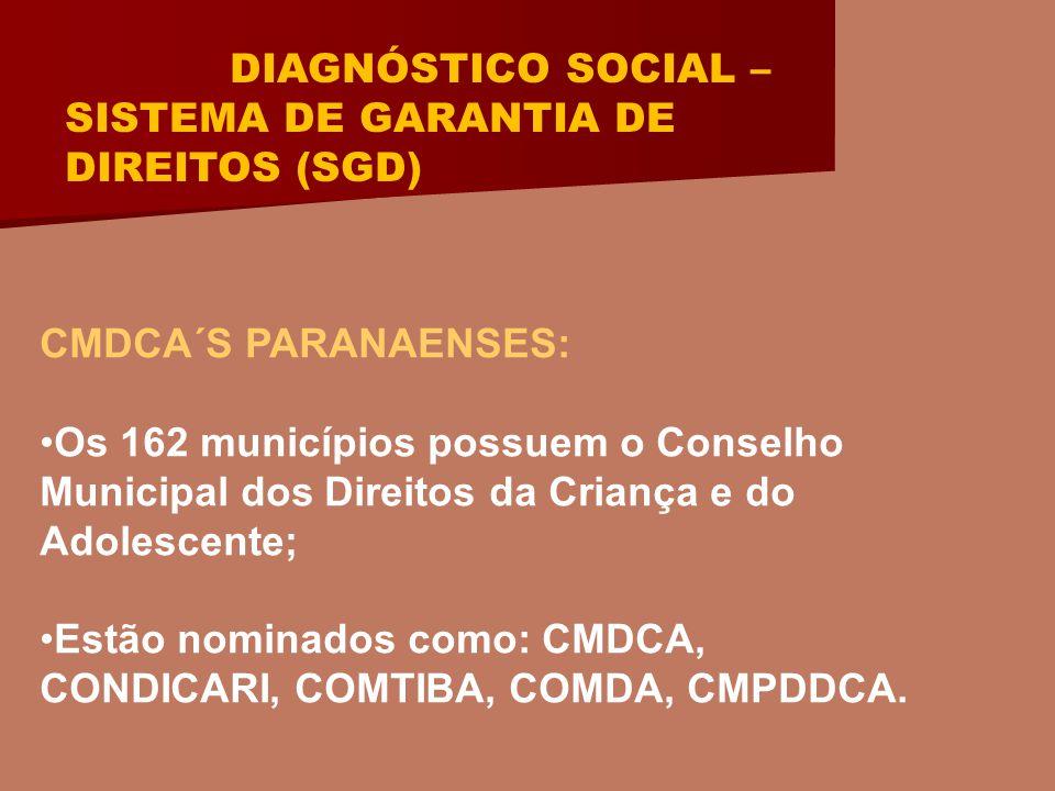 DIAGNÓSTICO SOCIAL – SISTEMA DE GARANTIA DE DIREITOS (SGD) CMDCA´S PARANAENSES: Os 162 municípios possuem o Conselho Municipal dos Direitos da Criança e do Adolescente; Estão nominados como: CMDCA, CONDICARI, COMTIBA, COMDA, CMPDDCA.