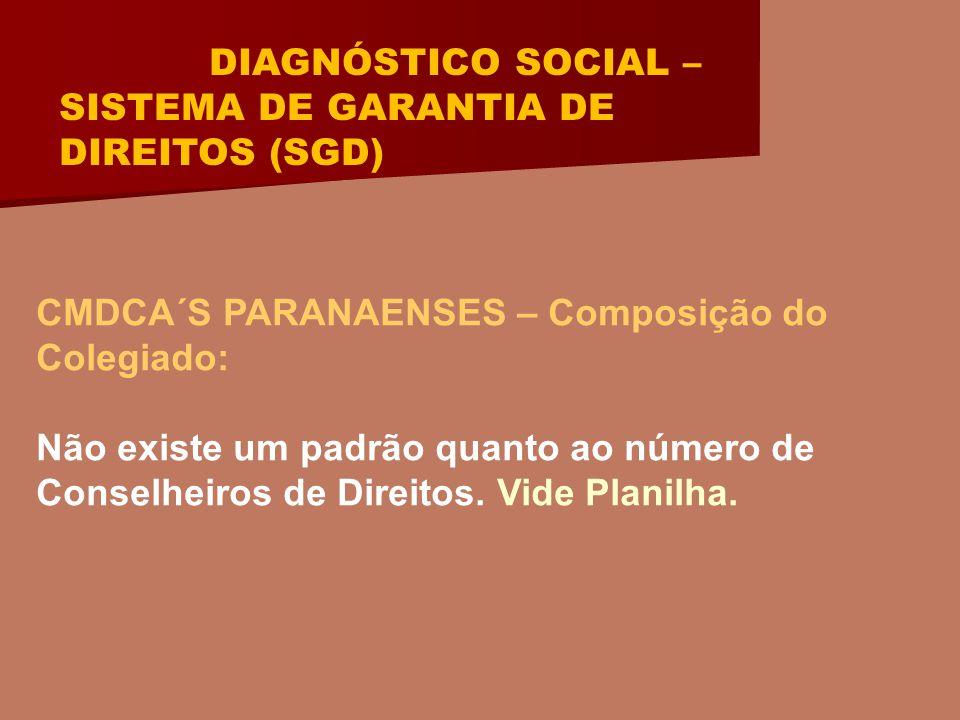 DIAGNÓSTICO SOCIAL – SISTEMA DE GARANTIA DE DIREITOS (SGD) CMDCA´S PARANAENSES – Composição do Colegiado: Não existe um padrão quanto ao número de Conselheiros de Direitos.