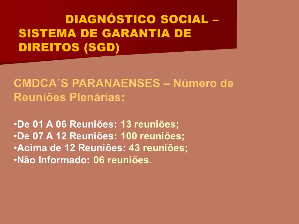 DIAGNÓSTICO SOCIAL – SISTEMA DE GARANTIA DE DIREITOS (SGD) CMDCA´S PARANAENSES – Número de Reuniões Plenárias: De 01 A 06 Reuniões: 13 reuniões; De 07 A 12 Reuniões: 100 reuniões; Acima de 12 Reuniões: 43 reuniões; Não Informado: 06 reuniões.
