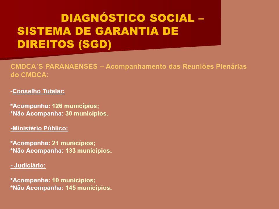 DIAGNÓSTICO SOCIAL – SISTEMA DE GARANTIA DE DIREITOS (SGD) CMDCA´S PARANAENSES – Acompanhamento das Reuniões Plenárias do CMDCA: -Conselho Tutelar: *Acompanha: 126 municípios; *Não Acompanha: 30 municípios.