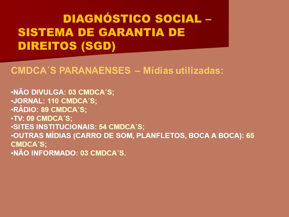 DIAGNÓSTICO SOCIAL – SISTEMA DE GARANTIA DE DIREITOS (SGD) CMDCA´S PARANAENSES – Mídias utilizadas: NÃO DIVULGA: 03 CMDCA´S; JORNAL: 110 CMDCA´S; RÁDIO: 89 CMDCA´S; TV: 09 CMDCA´S; SITES INSTITUCIONAIS: 54 CMDCA´S; OUTRAS MÍDIAS (CARRO DE SOM, PLANFLETOS, BOCA A BOCA): 65 CMDCA´S; NÃO INFORMADO: 03 CMDCA´S.