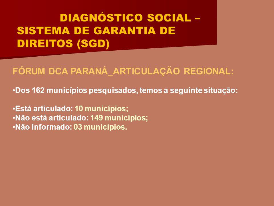 DIAGNÓSTICO SOCIAL – SISTEMA DE GARANTIA DE DIREITOS (SGD) FÓRUM DCA PARANÁ_ARTICULAÇÃO REGIONAL: Dos 162 municípios pesquisados, temos a seguinte situação: Está articulado: 10 municípios; Não está articulado: 149 municípios; Não Informado: 03 municípios.