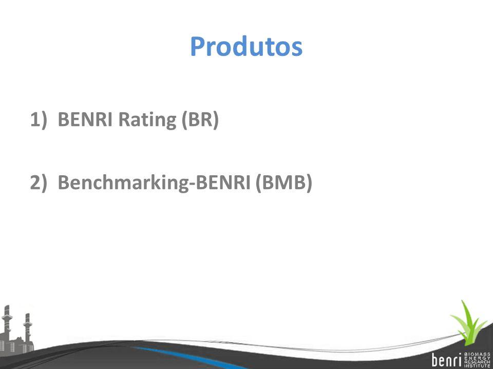 Produtos 1)BENRI Rating (BR) 2)Benchmarking-BENRI (BMB)