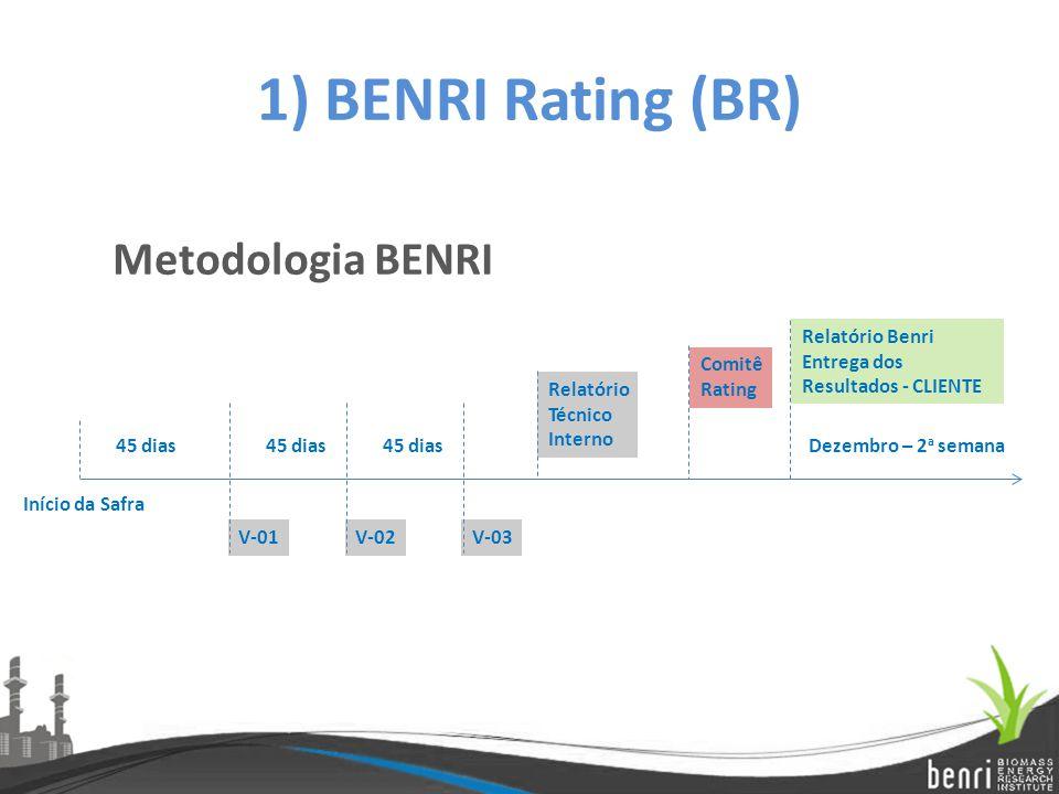 1) BENRI Rating (BR) Metodologia BENRI Início da Safra 45 dias V-01V-02V-03 Relatório Benri Entrega dos Resultados - CLIENTE Dezembro – 2 a semana Rel