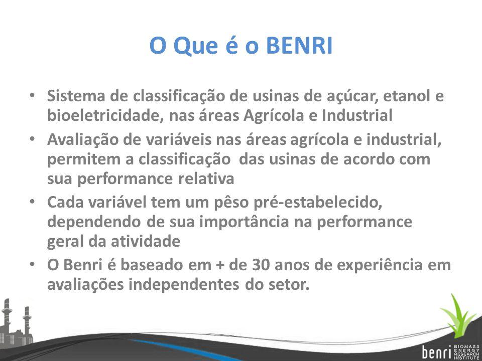 O Que é o BENRI Sistema de classificação de usinas de açúcar, etanol e bioeletricidade, nas áreas Agrícola e Industrial Avaliação de variáveis nas áre