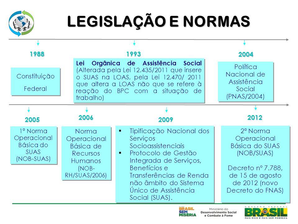 Lei Orgânica de Assistência Social (Alterada pela Lei 12.435/2011 que insere o SUAS na LOAS, pela Lei 12.470/ 2011 que altera a LOAS não que se refere