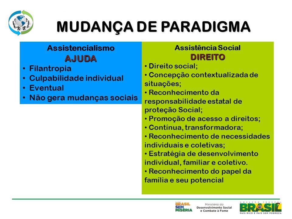 AssistencialismoAJUDA Filantropia Culpabilidade individual Eventual Não gera mudanças sociais Assistência SocialDIREITO Direito social; Concepção cont