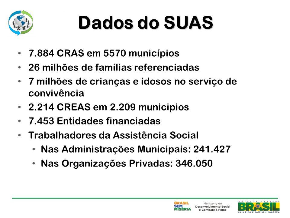 Dados do SUAS 7.884 CRAS em 5570 municípios 26 milhões de famílias referenciadas 7 milhões de crianças e idosos no serviço de convivência 2.214 CREAS