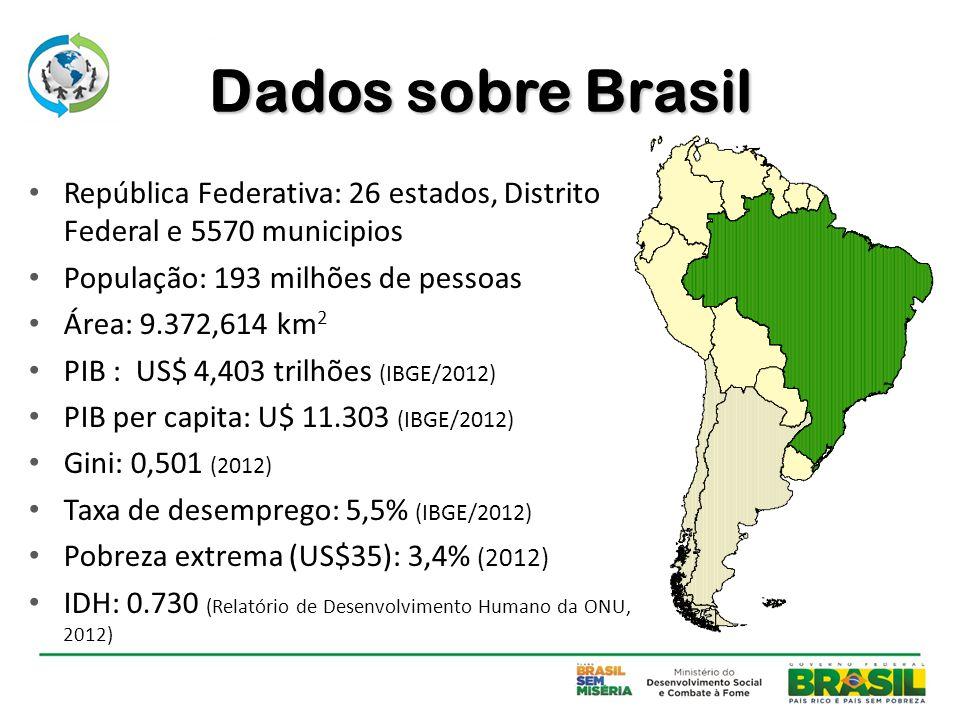 Dados sobre Brasil República Federativa: 26 estados, Distrito Federal e 5570 municipios População: 193 milhões de pessoas Área: 9.372,614 km 2 PIB : U