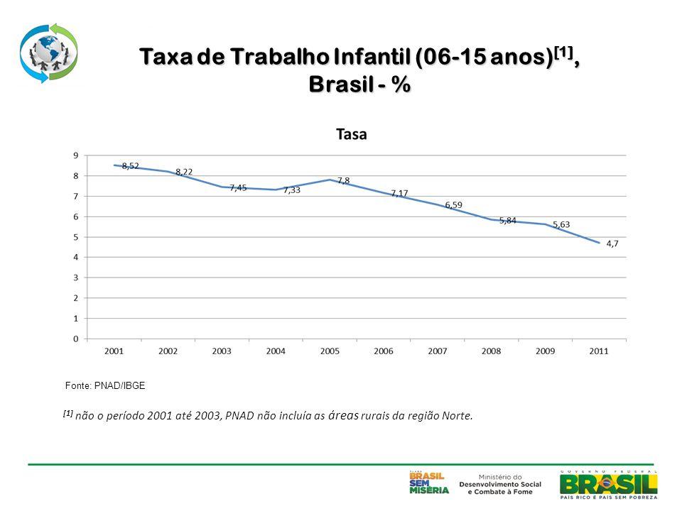 Taxa de Trabalho Infantil (06-15 anos) [1], Brasil - % Fonte: PNAD/IBGE [1] não o período 2001 até 2003, PNAD não incluía as áreas rurais da região No