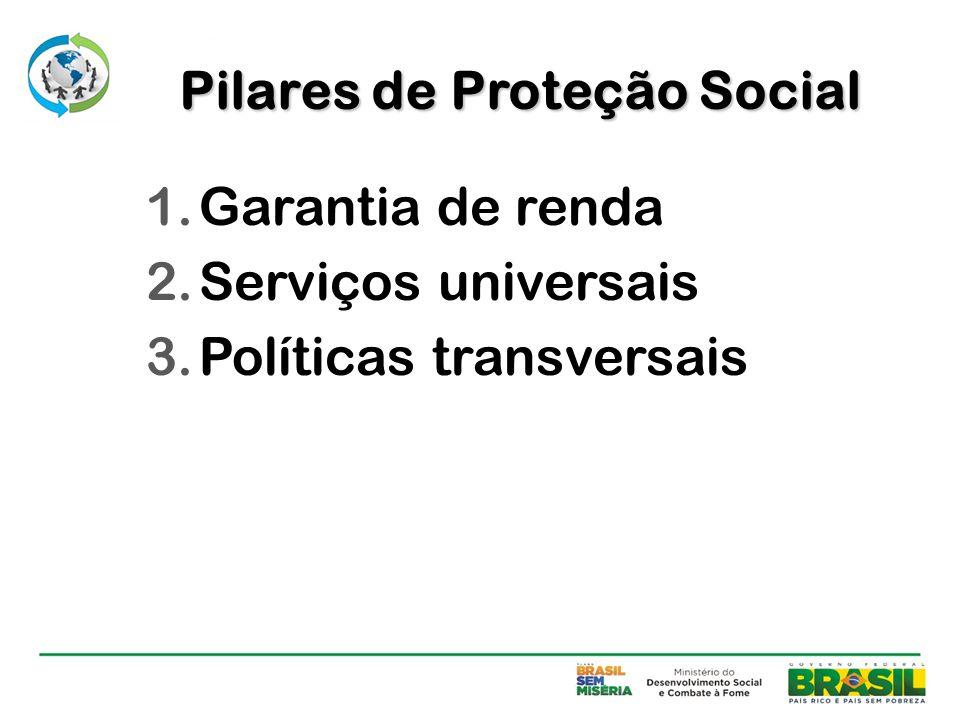 1.Garantia de renda Previsão urbana – 17,3 milhões de pessoas Previsão rural – 8,7 milhões de pessoas Benefício de Prestação Continuada (BPC) – idosos e pessoas com deficiência.