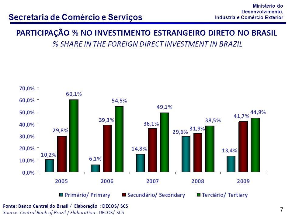 Secretaria de Comércio e Serviços Ministério do Desenvolvimento, Indústria e Comércio Exterior 28 EXPORTAÇÃO DE SERVIÇOS – NÚMERO DE PESSOAS FÍSICAS E JURÍDICAS EXPORTADORAS Fonte: Banco Central do Brasil Elaboração: DECOS/ SCS