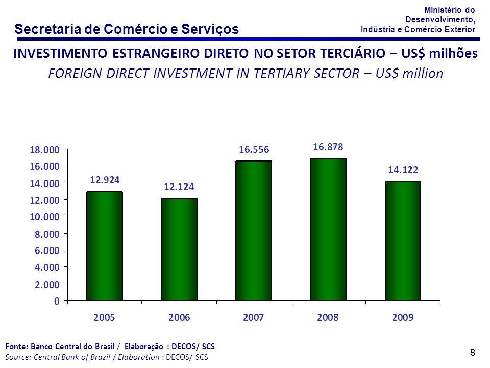 Secretaria de Comércio e Serviços Modo 3 – Presença Comercial Estabelecimento de presença comercial no território de outro país Território do consumidor Território do prestador Prestador de Serviço