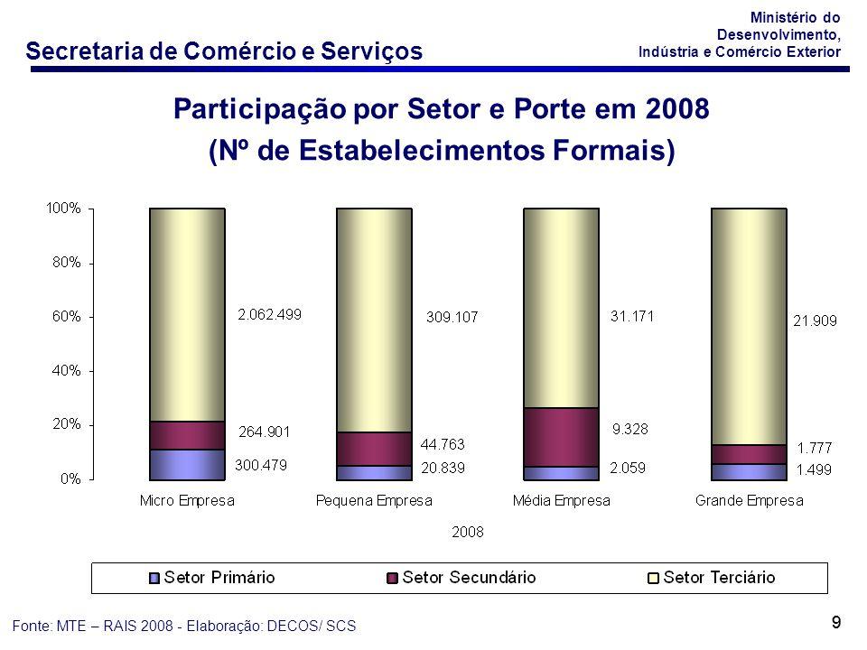Secretaria de Comércio e Serviços Ministério do Desenvolvimento, Indústria e Comércio Exterior 10 Participação por Setor e Porte em 2008 (Nº de Empregos Formais) Fonte: MTE – RAIS 2008 - Elaboração: DECOS/ SCS