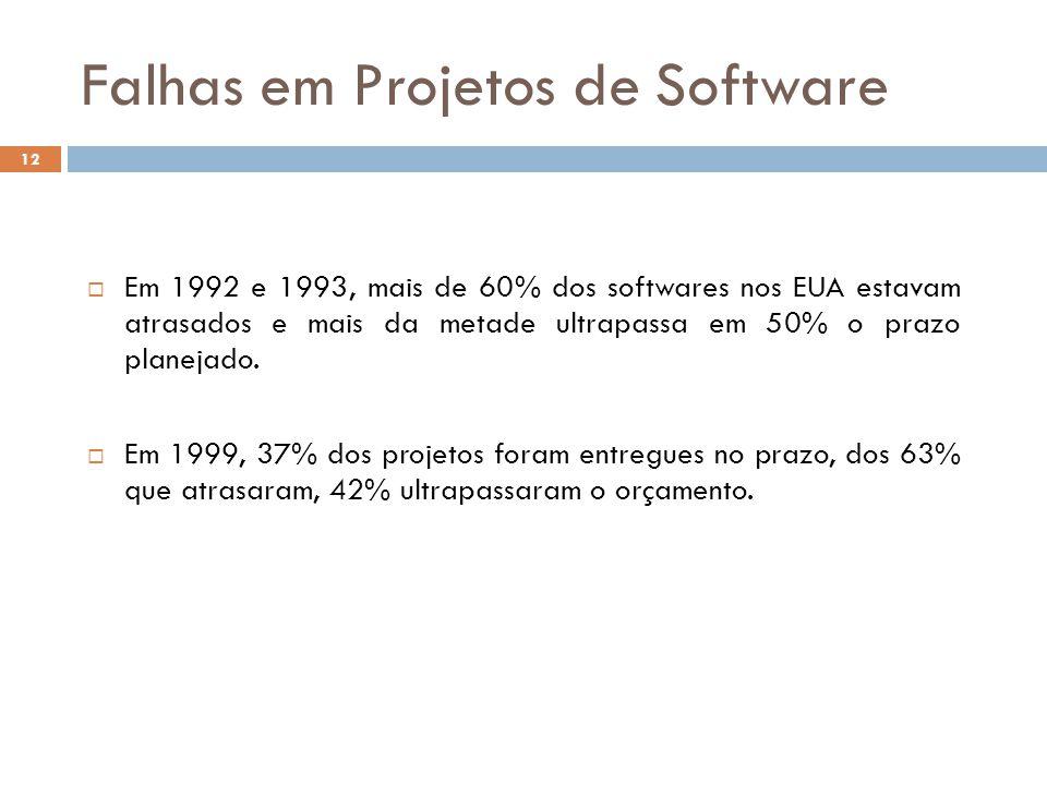  Em 1992 e 1993, mais de 60% dos softwares nos EUA estavam atrasados e mais da metade ultrapassa em 50% o prazo planejado.  Em 1999, 37% dos projeto