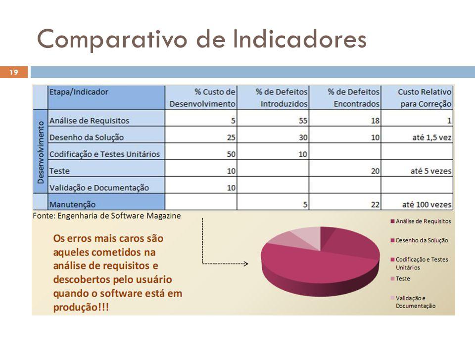 Comparativo de Indicadores 19