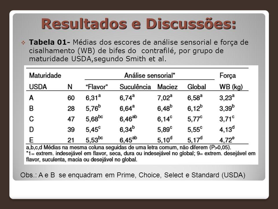 Resultados e Discussões:  Tabela 01- Médias dos escores de análise sensorial e força de cisalhamento (WB) de bifes do contrafilé, por grupo de maturi