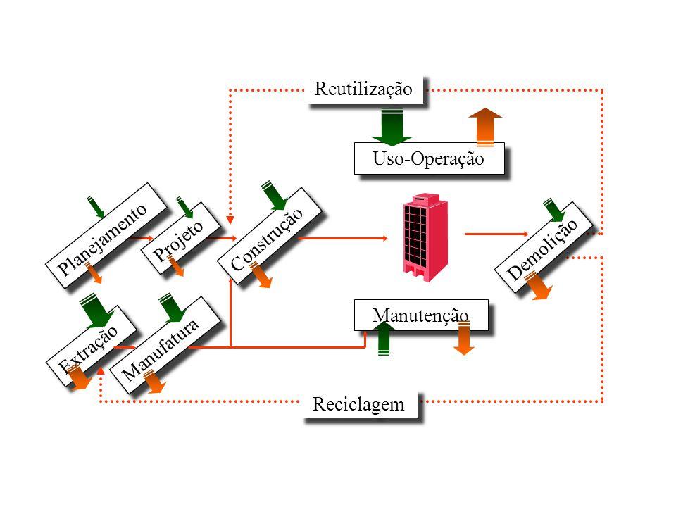 Extração Uso-Operação Manufatura Planejamento Construção Manutenção Demolição Projeto Reciclagem Reutilização