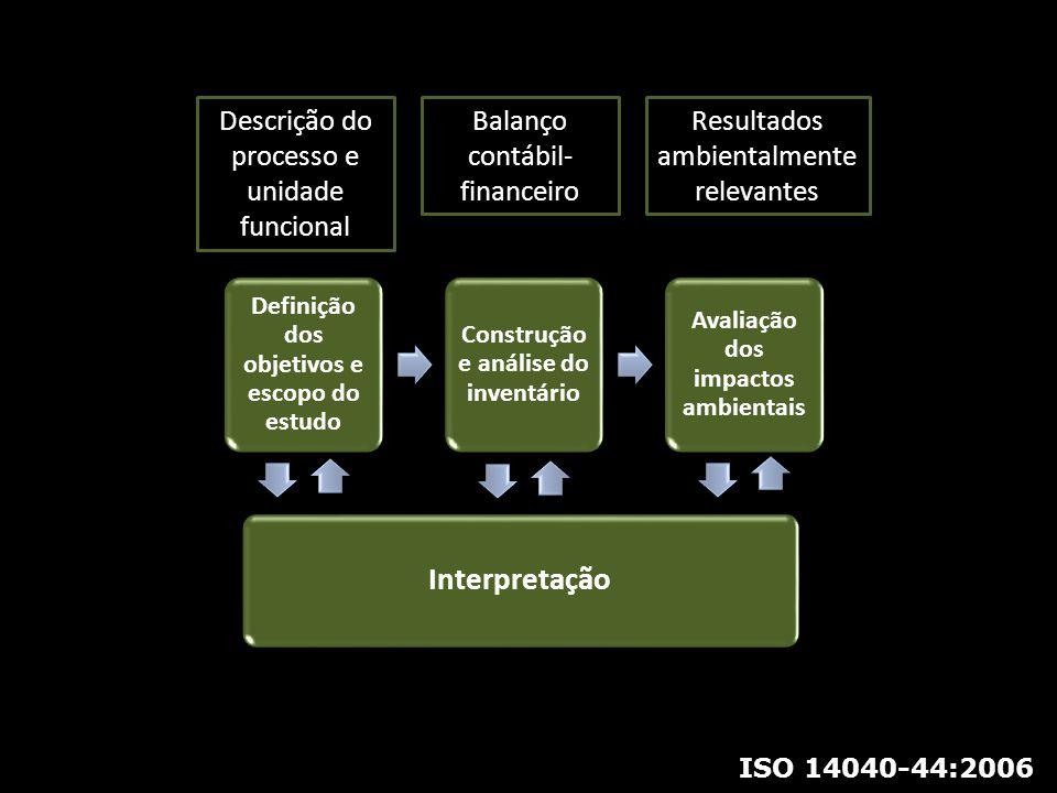 Definição dos objetivos e escopo do estudo Construção e análise do inventário Avaliação dos impactos ambientais Interpretação Descrição do processo e