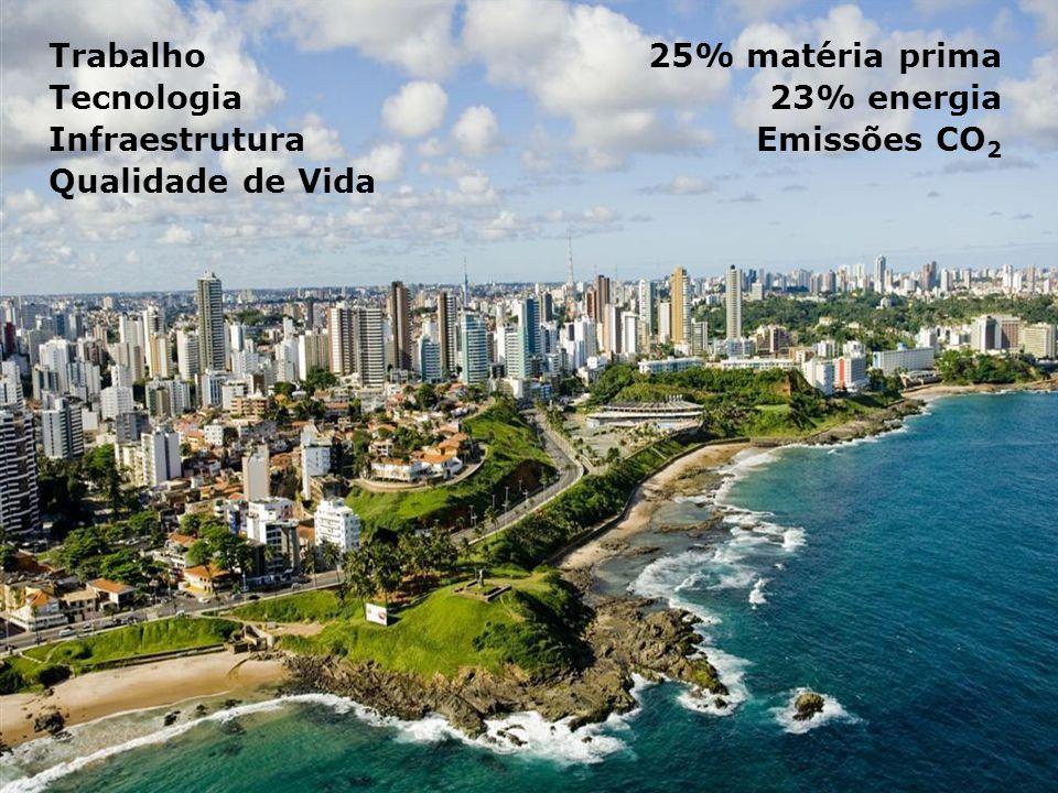 Trabalho Tecnologia Infraestrutura Qualidade de Vida 25% matéria prima 23% energia Emissões CO 2